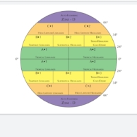cannabis flowering zones chart