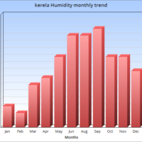 kerala humidity monthly trend cannabis